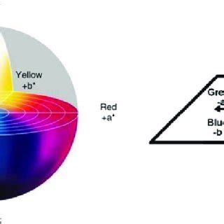 The CIE Lab color dimensionality